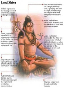 Who is Lord Shiva – Mythology, Diagram with Symbols, Connection to Chakras and Example of Meditation for Heart
