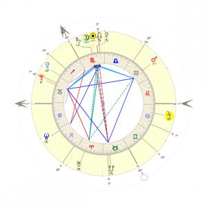 Diwali - Chart
